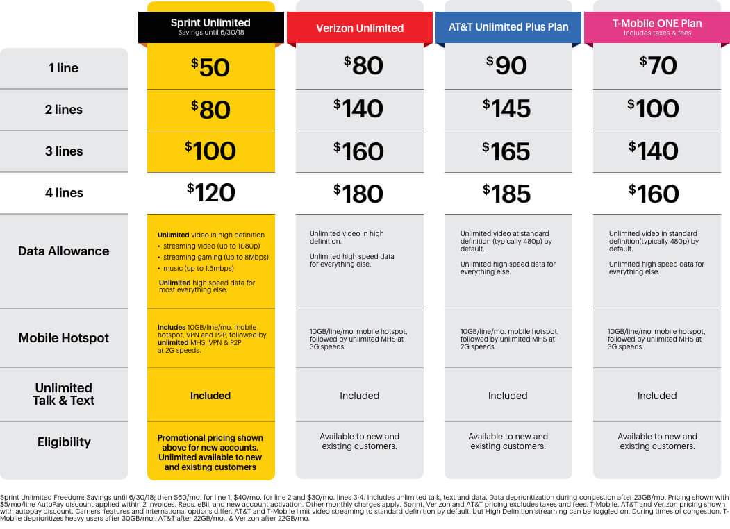 Sprint Ends The 39 Cut Your Bill In Half 39 Promo Techspot