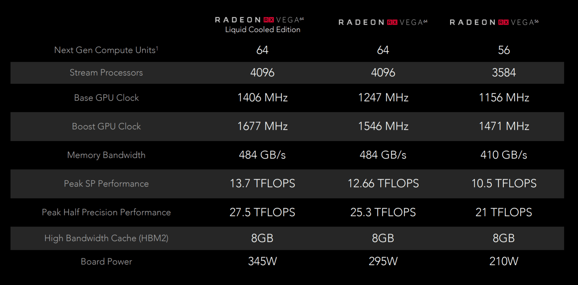 Amd Radeon Rx Vega 64 And Radeon Rx Vega 56 Official Specs And Pricing Are Out