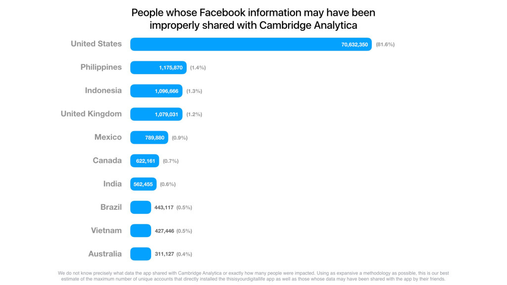 Facebook: most users have had their profile data scraped