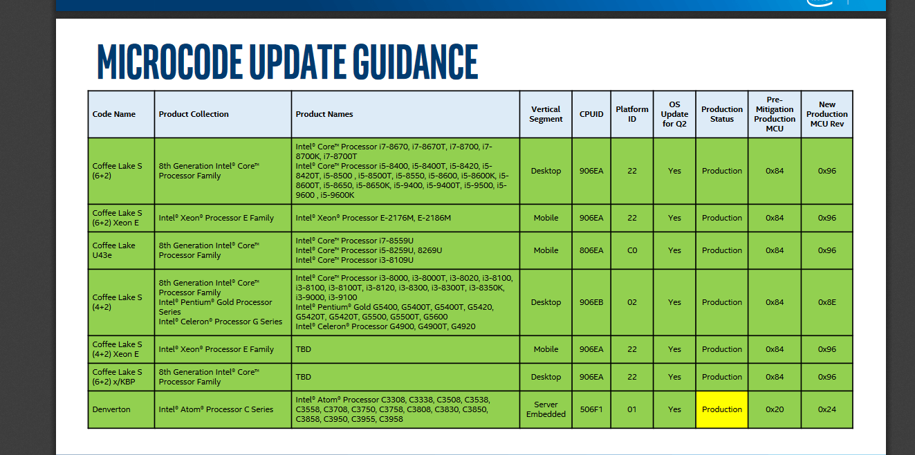 Image on Intel Quad Core Processor Diagram