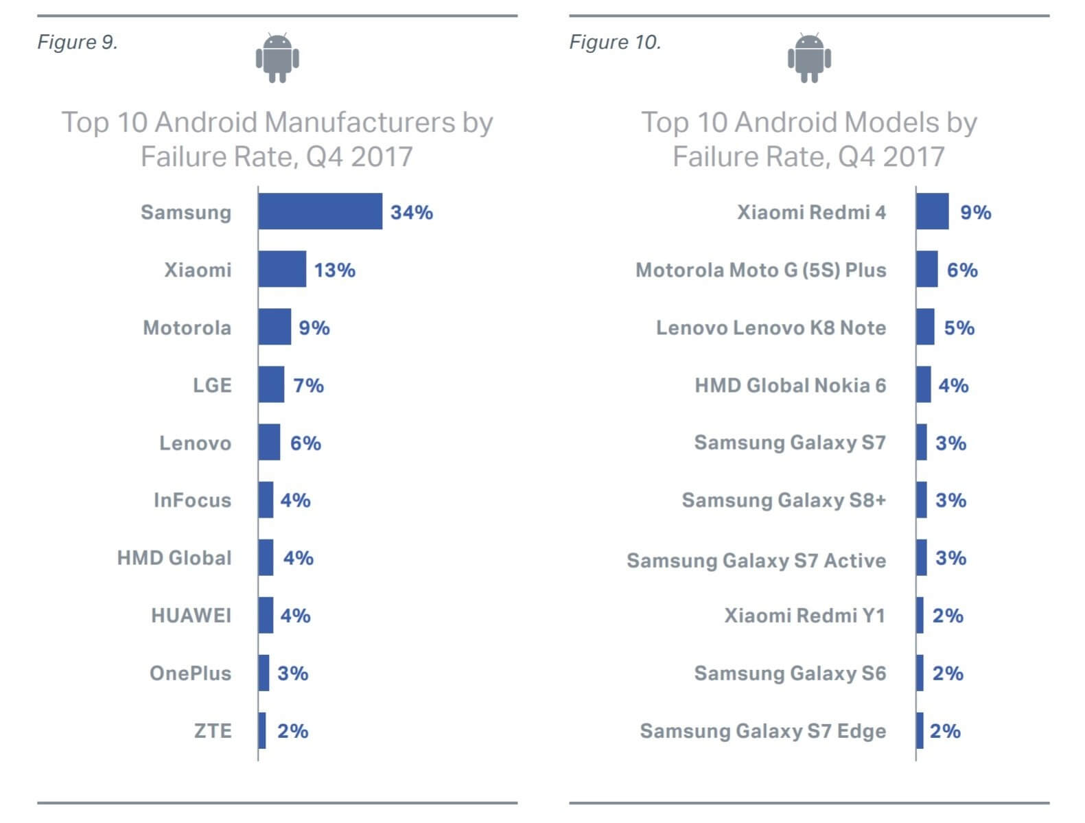 Report names smartphone models with the highest failure