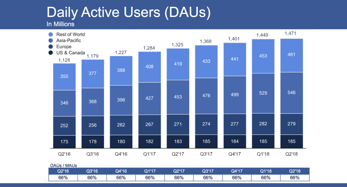Facebook reports slower-than-expected 2Q revenue growth