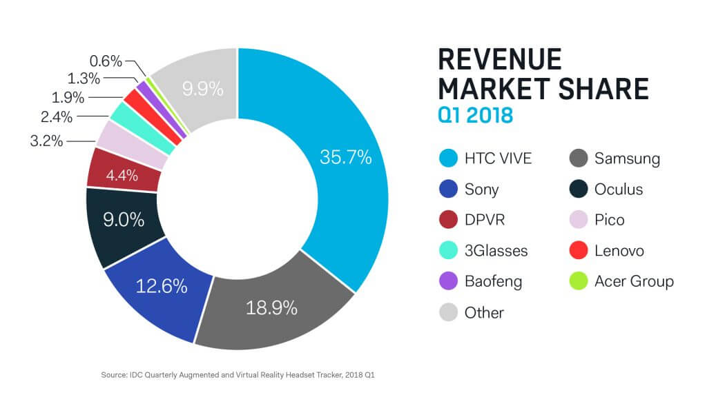 HTC defends VR industry in wake of falling sales figures