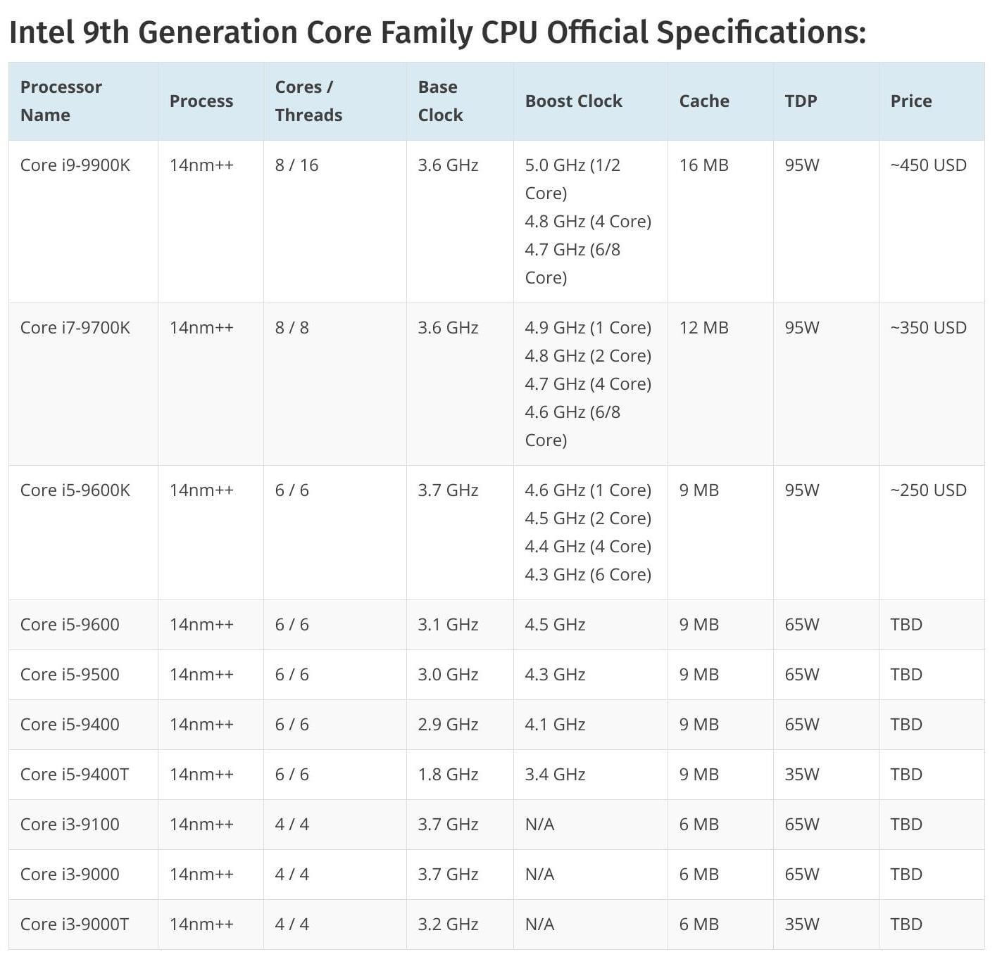 Details of Intel's 9th-generation Core desktop processors leak