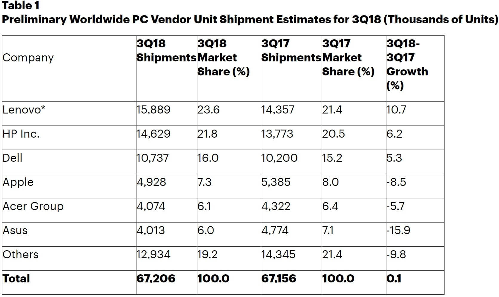 Lenovo tops worldwide PC market in flat quarter