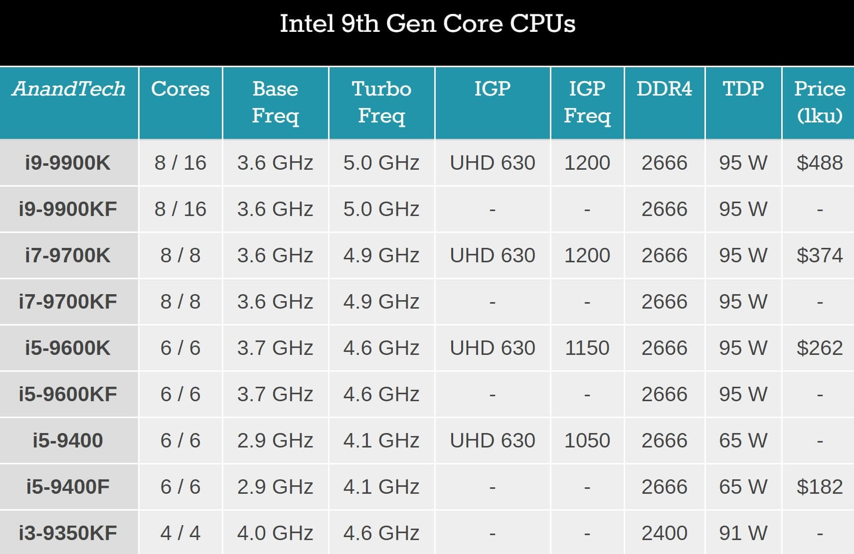intel adds six more cpus to its 9thgen lineup most lack