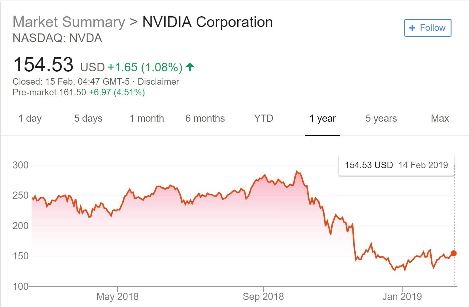 164f0b5de Nvidia s share price over the last 12 months