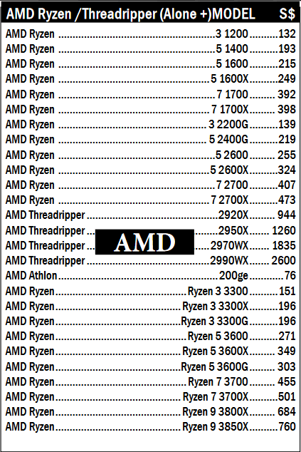Retailer Lists Ryzen 3000 Series Models And Pricing Including Rumored 16 Core Parts