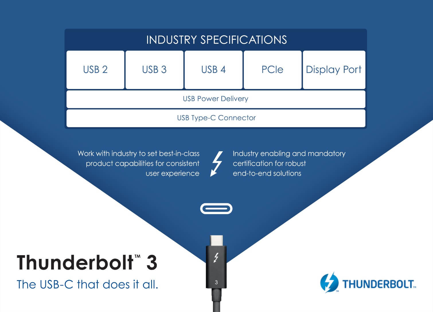 USB 4 has been announced, will match Thunderbolt 3's spec