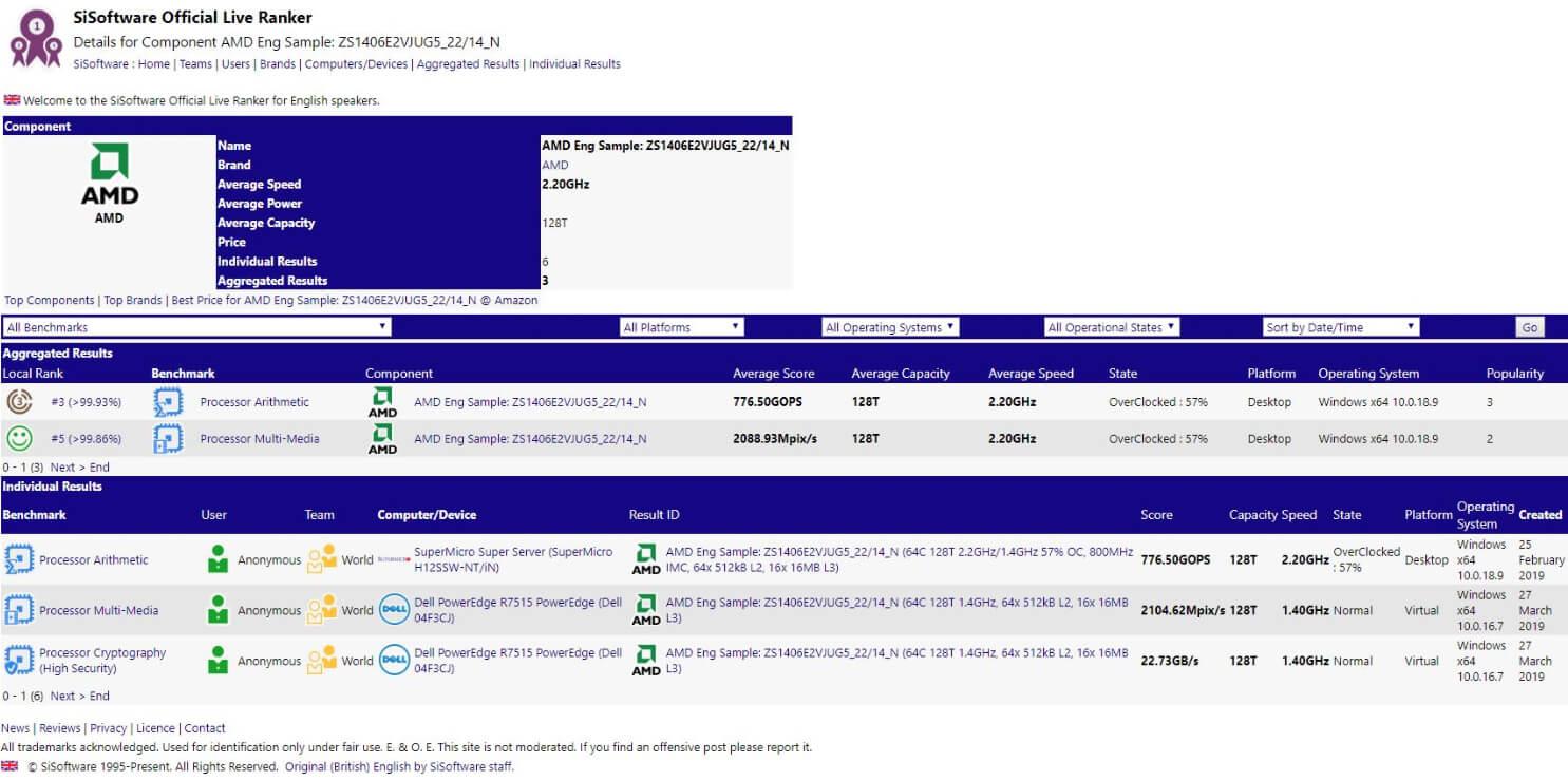 AMD Epyc Rome server CPU spied in leaked SiSoft Sandra