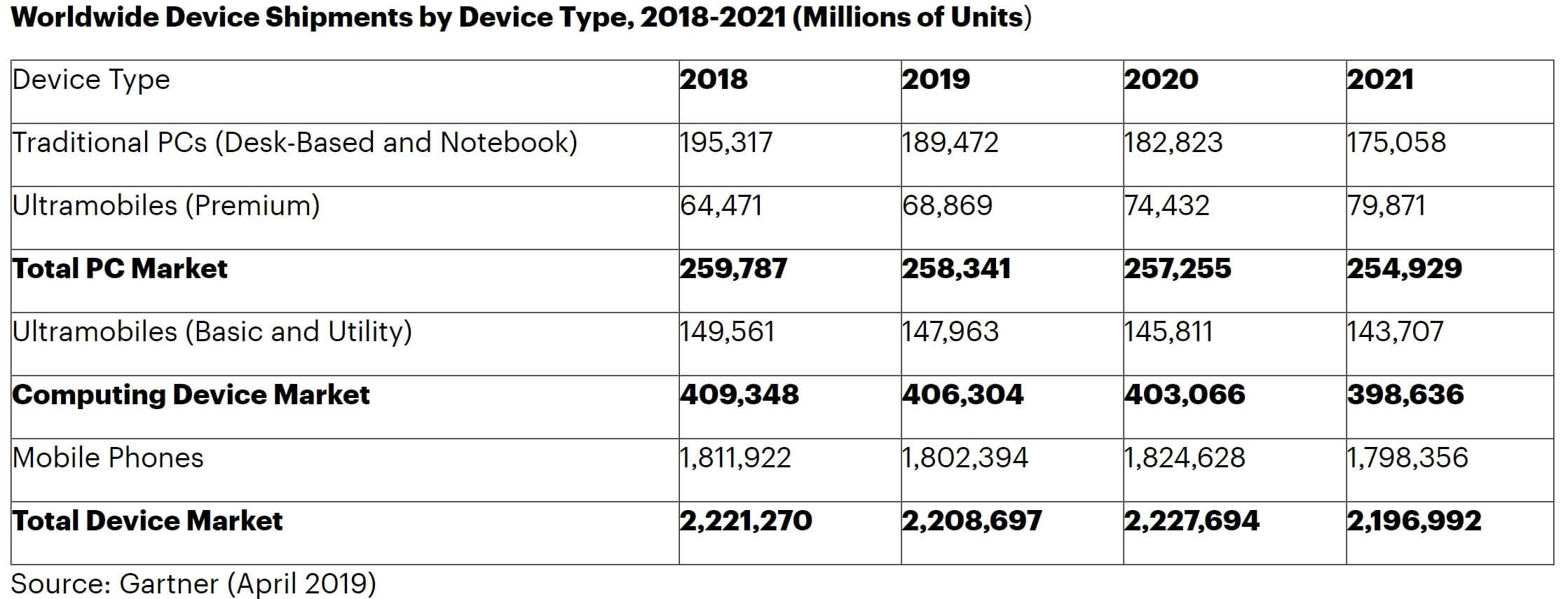 Report: smartphone and PC shipments stagnant, foldable phones to
