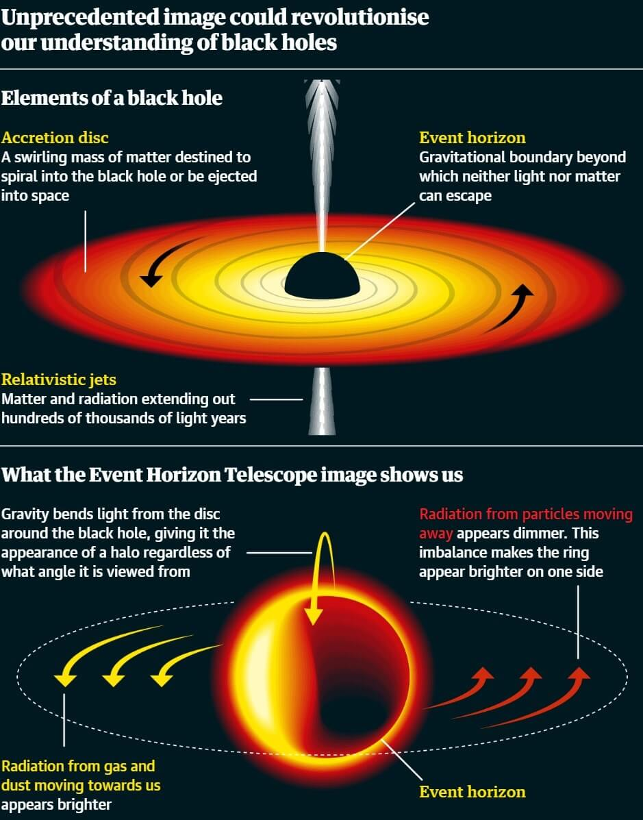 The first-ever image of a black hole has been released ...