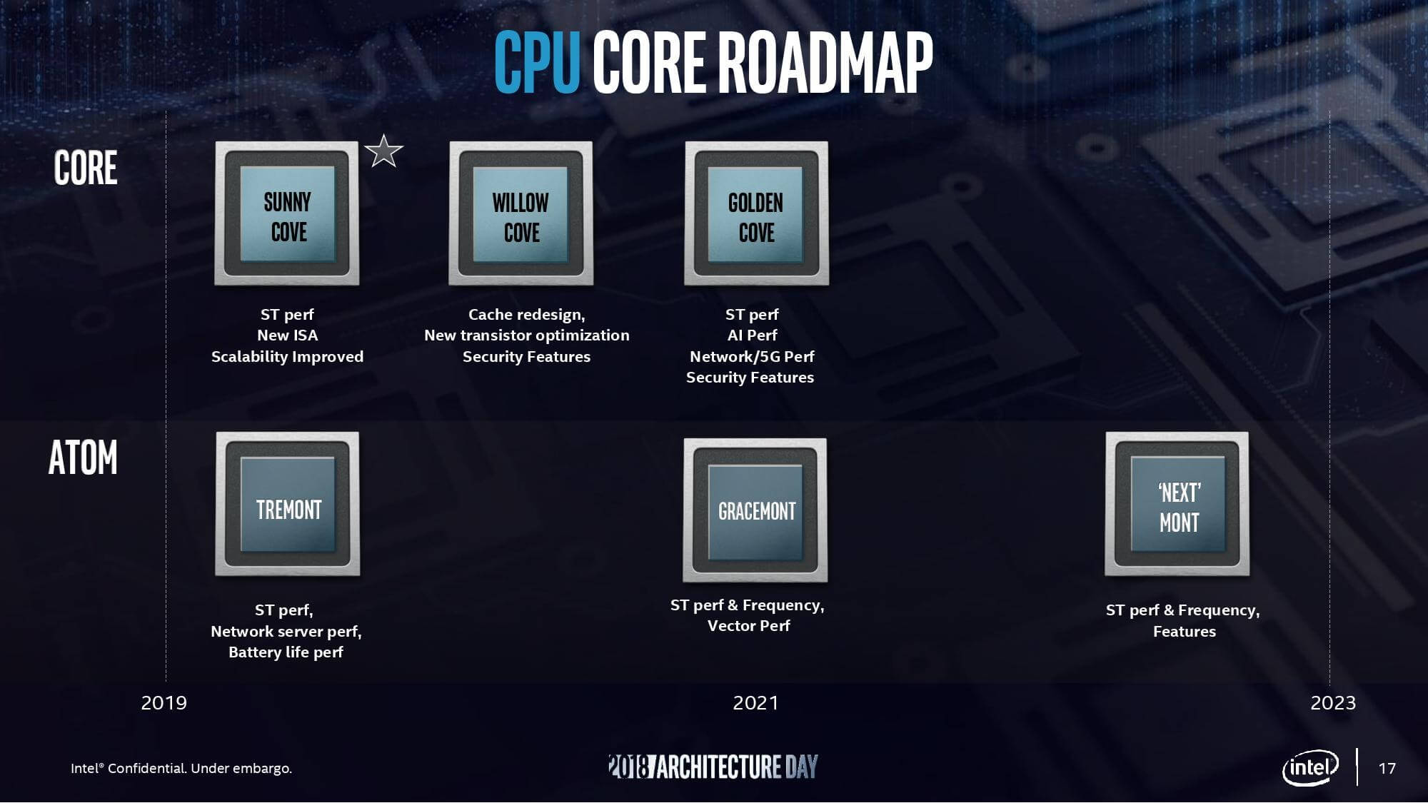 Leaked Intel roadmap shows its 10nm desktop CPUs won't