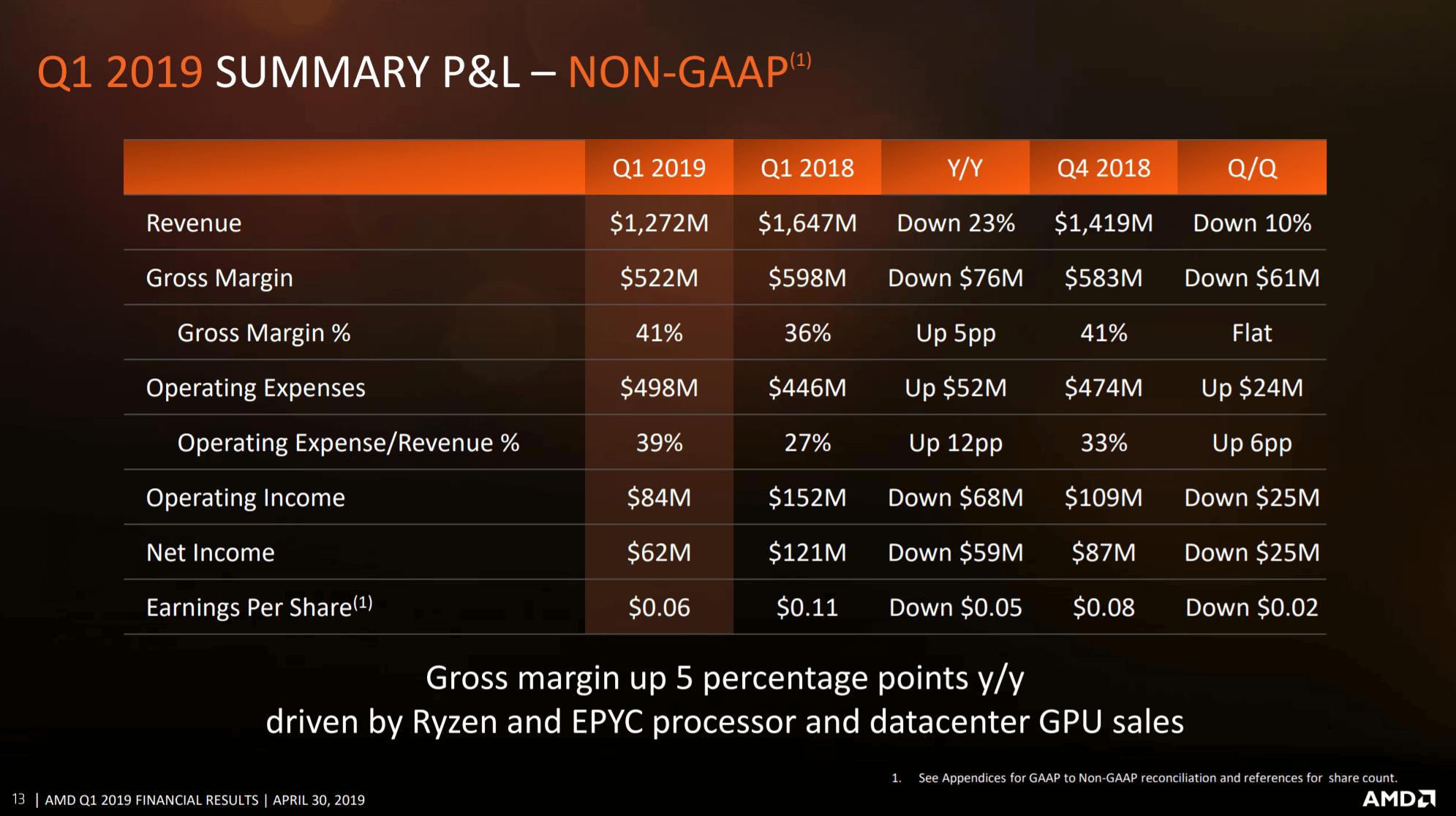 AMD reveals 7nm Navi GPU and Epyc Rome CPUs will launch next quarter