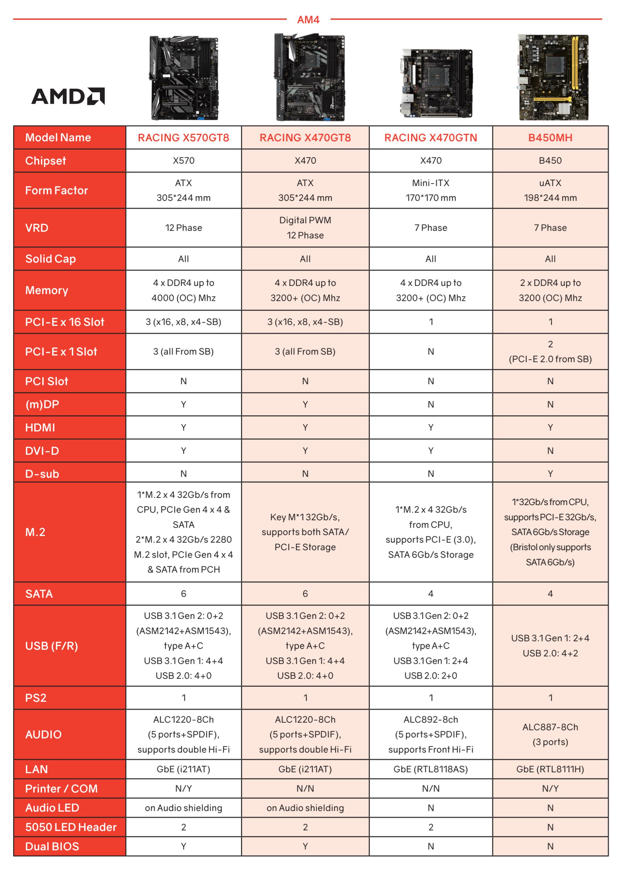 Biostar leaks flagship AM4 X570 motherboard details - TechSpot