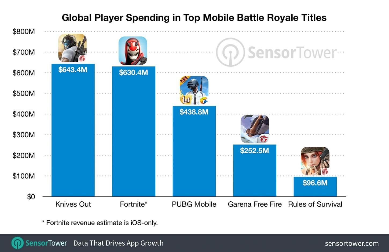 Battle Royale mobile games surpass $2 billion in revenue