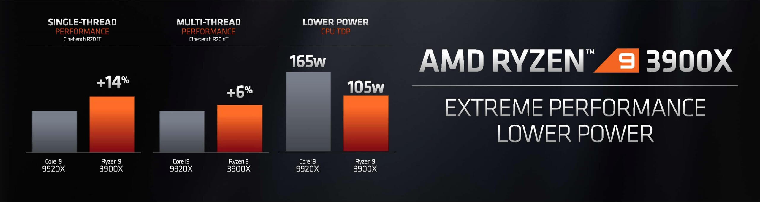 AMD announces Ryzen 9 3900X flagship desktop CPU, Ryzen 7 3800X