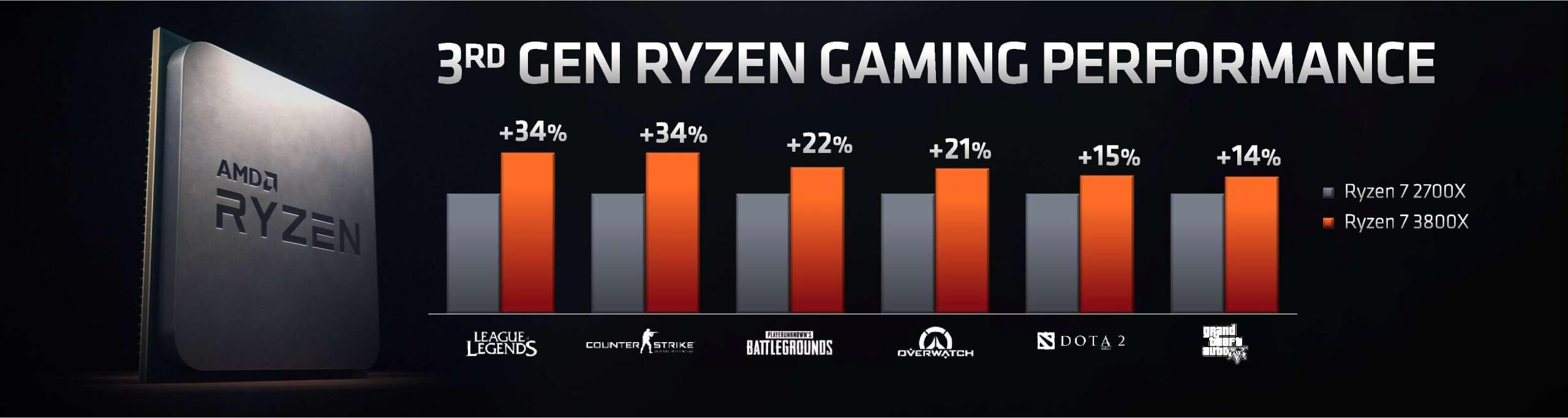 AMD announces Ryzen 9 3900X flagship desktop CPU, Ryzen 7 3800X