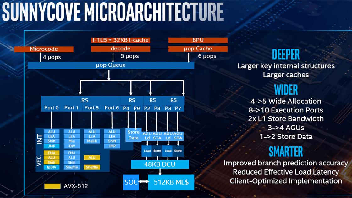 Intel announces 10nm Ice Lake CPUs - TechSpot