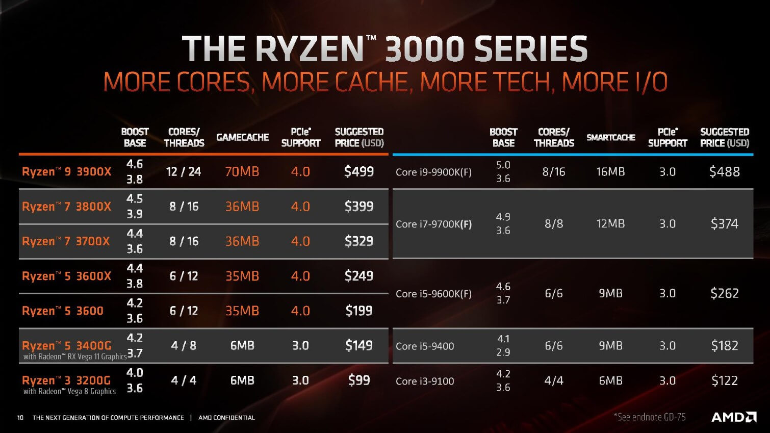 Report: Intel will cut desktop CPU prices by 10-15% as Ryzen