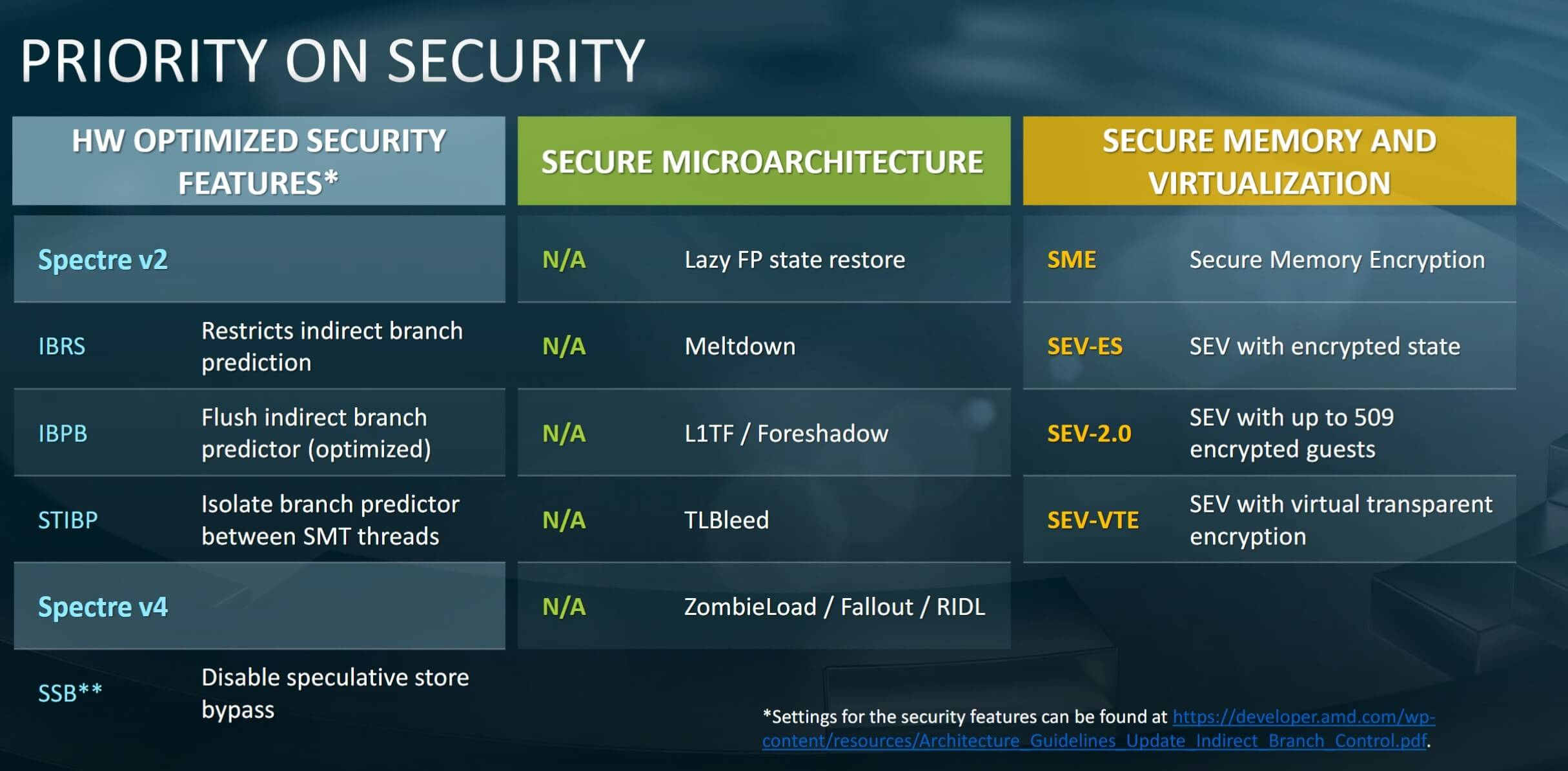 AMD unveils its 2nd-gen Epyc CPUs,