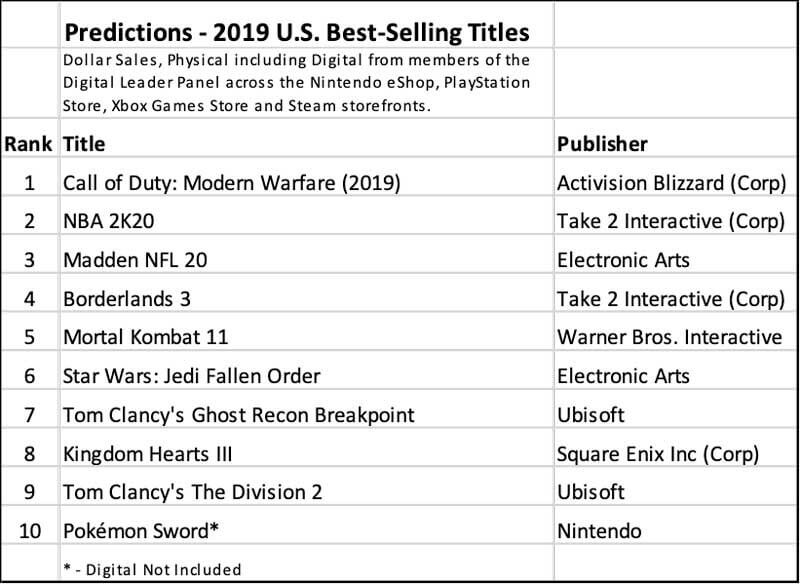 Npd Predicts The Best Selling Games Of 2019