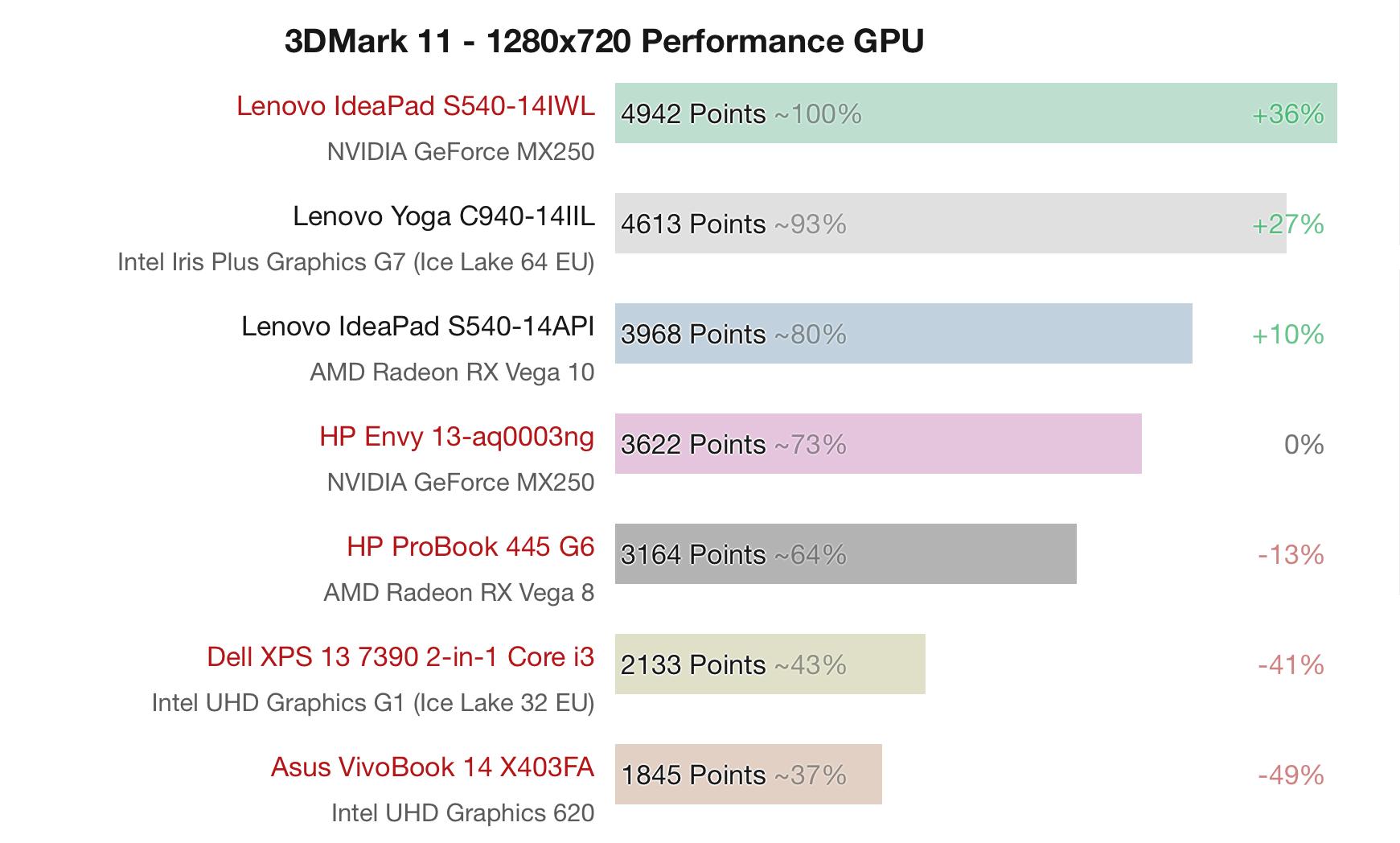 Intel Iris Plus Graphics G7 Igpu Gives Amd Rx Vega 10 A Run For Its Money