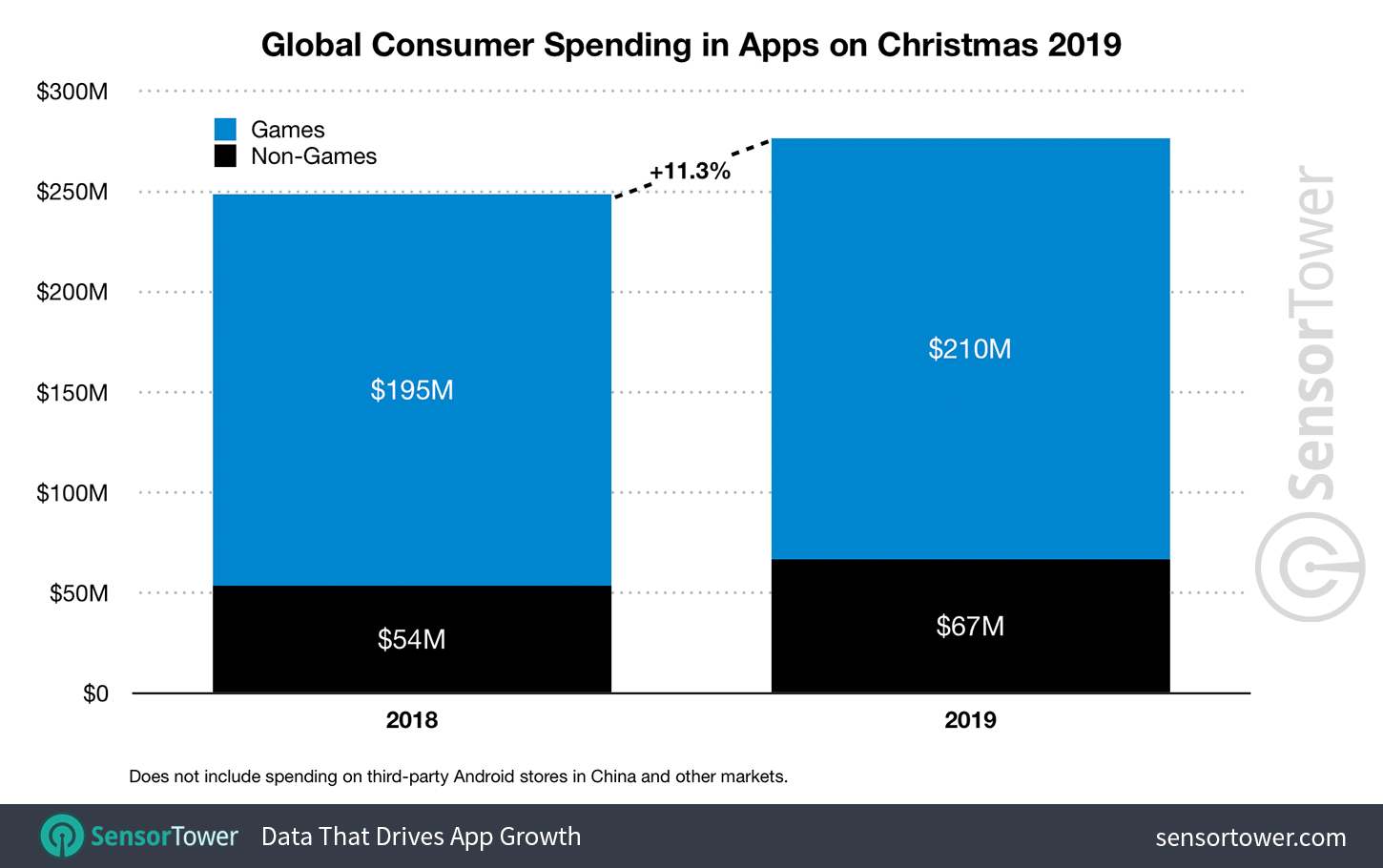Image result for App spending on Christmas reached a record $277 million, most of which went on games