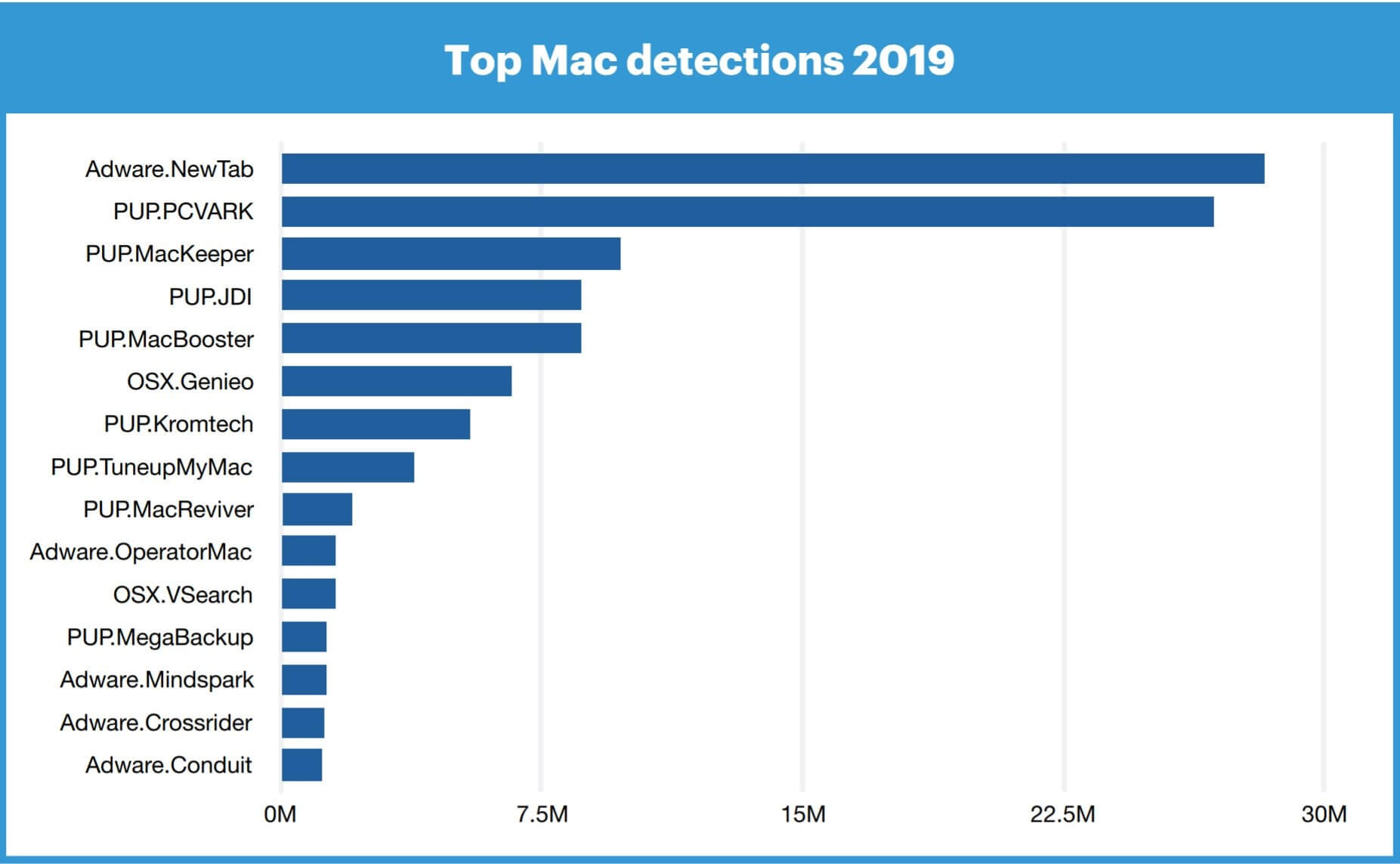 Mac threats rise more than Windows,
