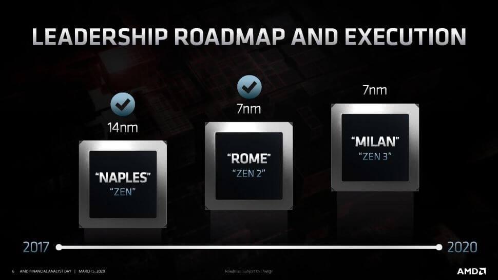 Amd S Cpu Roadmap Reveals Zen 3 Zen 4 And 5nm