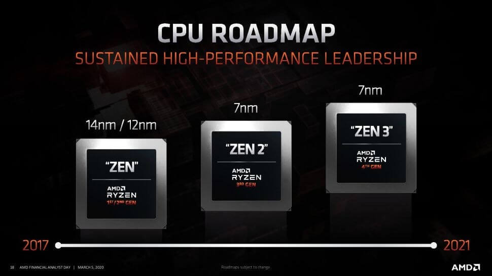 Amd S Cpu Roadmap Reveals Zen 3 Zen 4 And 5nm