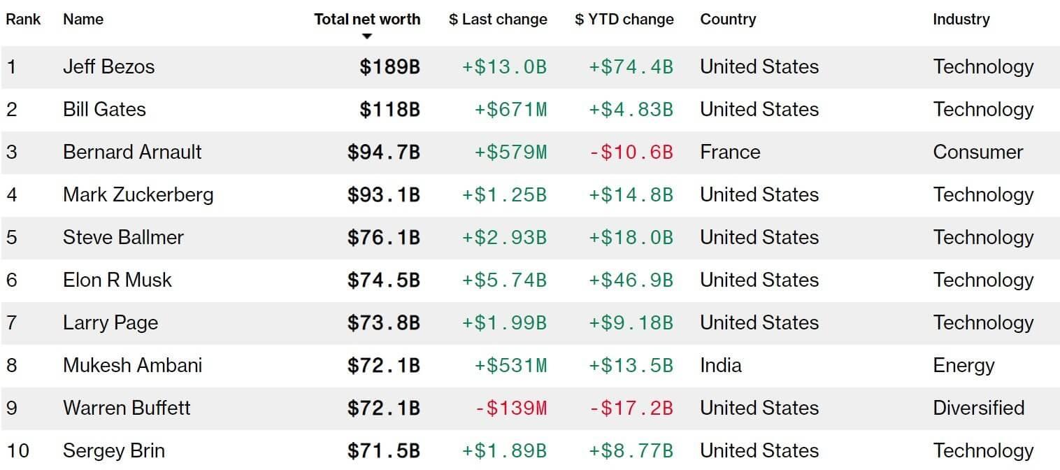 bảng xếp hạng tỷ phú giàu nhất thế giới