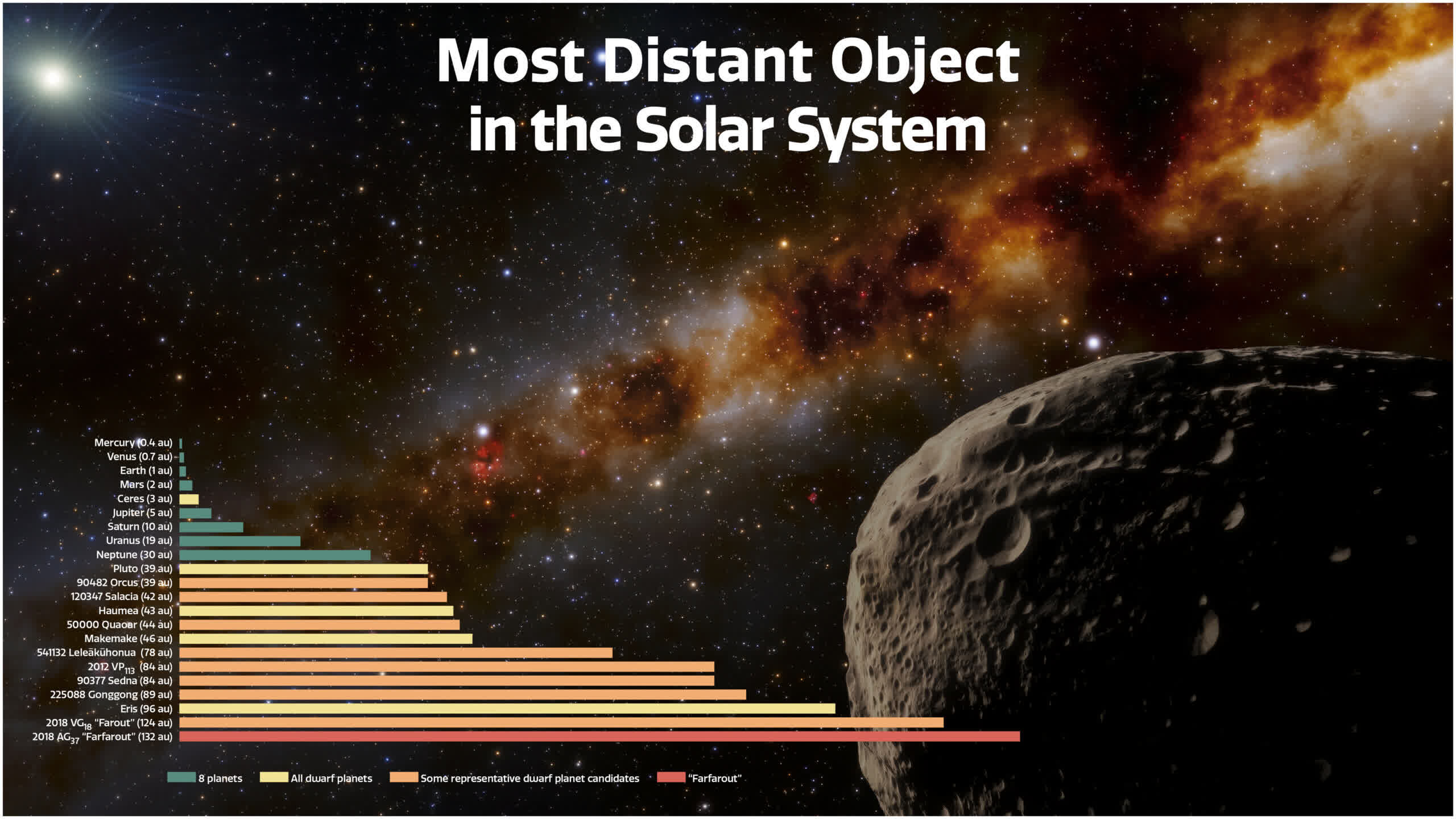 Scientists confirm the most distant object in our solar system