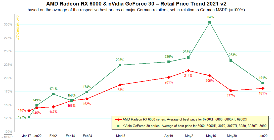 Graphics card prices and availability show more signs of improvement    TechSpot