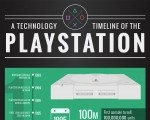Infographic: A timeline of Sony's PlayStation franchise