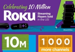 Roku has sold over 10 million streaming players in six years